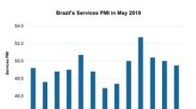 Why Brazil's Services PMI Contracted in May