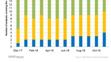 Baxter International: Analysts Remain Bullish on the Stock