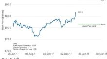 What's the Forecast for ExxonMobil's Stock Price until March 30?