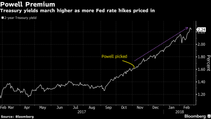 Bond traders step back from 3% to watch Powell