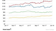 ZBH Stock Price Momentum Likely to Trend Upward