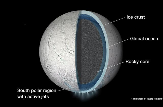 Saturn's moon Enceladus has a global, water-based ocean