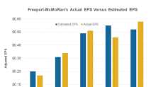 How Q2 2018 Worked Out for Freeport-McMoRan