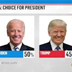 Biden up in new polls in Georgia, Wisconsin and Michigan