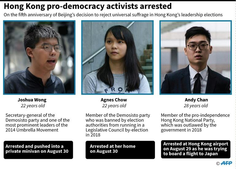 Factfile on Joshua Wong, Agnes Chow and Andy Chan who have been arrested ahead of the 5th anniversary of Beijing's rejection of a call for Hong Kong universal suffrage (AFP Photo/Laurence CHU)