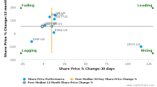 Navios Maritime Partners LP breached its 50 day moving average in a Bearish Manner : NMM-US : October 26, 2017