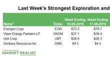 Top E&P Gainers for the Week Ending August 17