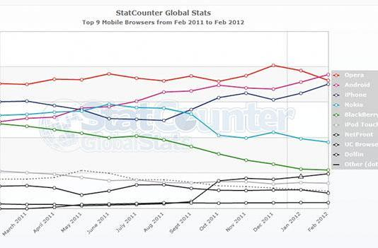 StatCounter: Android web browser claims biggest user share