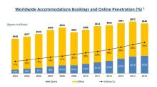 3 Reasons The Priceline Group Can Keep Growing