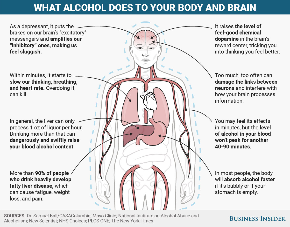 How does alcohol affect people? 75