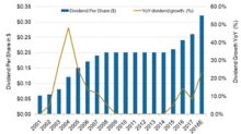 Analyzing Werner Enterprises' Quarterly Dividend and Its Growth
