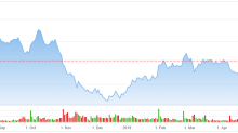 This Analyst Continues to Hold a Bullish View on General Electric (GE) Stock