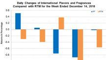 International Flavors and Fragrances' Fourth-Quarter Dividend