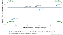 Johnson Matthey Plc breached its 50 day moving average in a Bearish Manner : JMAT-GB : November 4, 2016