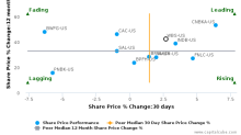 Webster Financial Corp. breached its 50 day moving average in a Bearish Manner : WBS-US : June 23, 2017