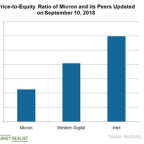 Here's What Micron's Stock Valuation Tells Investors