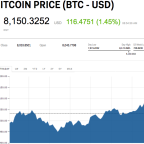 Bitcoin soars to new high above $8,200