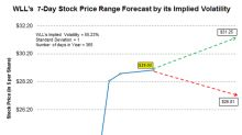 What's the Forecast for Whiting Petroleum Stock?