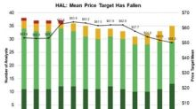 Halliburton's Price Target Revisions after Its Q3 Earnings