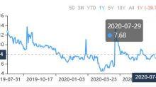 3 Cheap Stocks for the Short-Term Investor