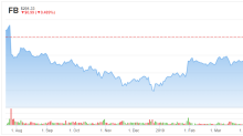 Buy Facebook (FB) Stock Into Earnings, Says Wedbush
