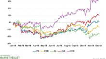 Which CPG Stocks Outperformed the Markets in November?