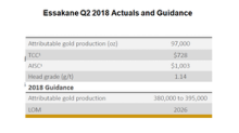 What Could Improve Costs at Iamgold's Essakane Mine?