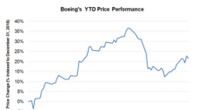 Boeing Has Lost ~$17 Billion in Market Value since Ethiopia Crash