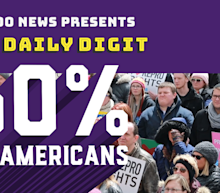 Daily Digit: Majority of Americans believe abortion should be legal