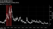 「日本化效應」意味著美國債市就該這樣波瀾不驚