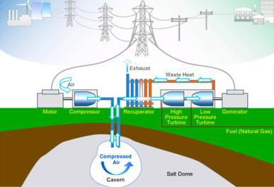 Excess wind energy to be stored underground for future use