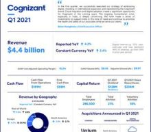 Cognizant Reports First Quarter 2021 Results