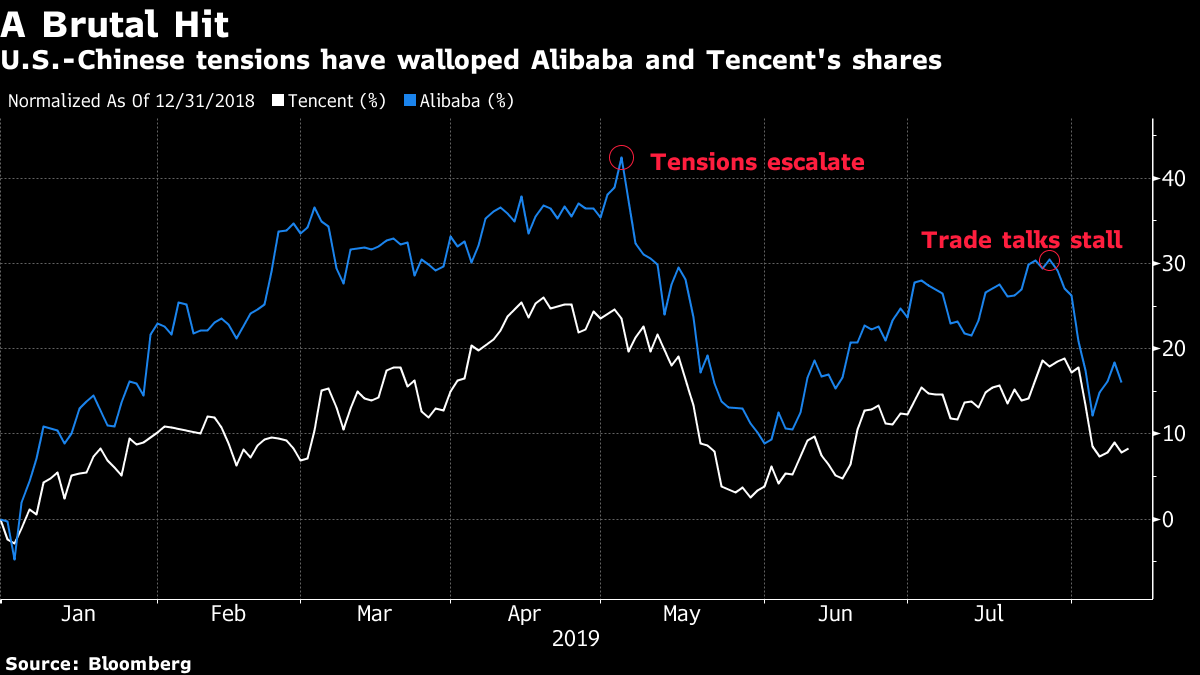 After $140 Billion Wipeout, Alibaba and Tencent Bid for Comeback