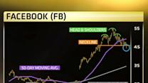 Here's a really bad Facebook chart