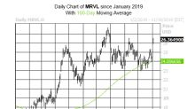 Three Reasons to Watch Marvell Stock