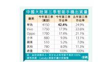 華為手機市佔42%冠全國 搶Vivo蘋果份額 上季出貨量飆66%