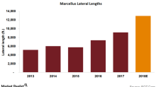 Why EQT Is Lengthening Laterals in the Marcellus