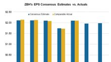 ZBH's 4Q17 Earnings Results Meet Analysts' Estimates