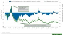 Analyzing Natural Gas's Futures Spread
