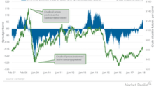 Is the Oil Market Moving toward a Supply Deficit?
