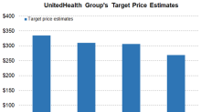 UnitedHealth Group's Performance in Fiscal 2018