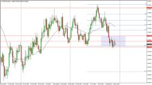 NZD/USD Price forecast for the week of December 11, 2017, Technical Analysis