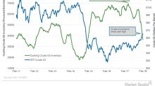 US and Cushing Inventories Could Impact Oil Prices