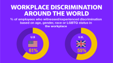 The US has a workplace discrimination problem, new data shows