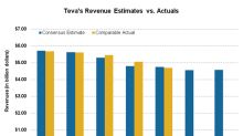 Teva Falls 9.5% as Q2 Sales Miss Analysts' Estimate