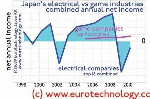 Games are making more money than all other electronics in Japan