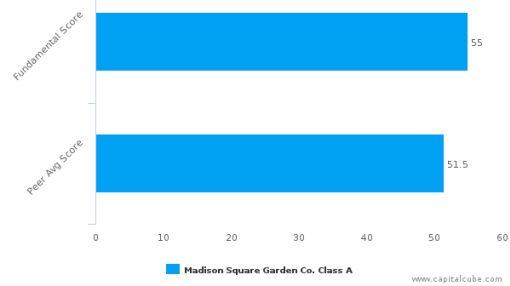 The Madison Square Garden Co. – Value Analysis (NYSE:MSG) : July 1, 2016
