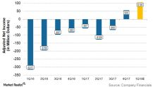 Will Marathon Oil Turn Last Year's Loss into Profit in 1Q18?