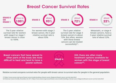 Breast cancer website sorry