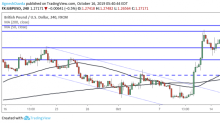 GBP/USD Daily Forecast – Sterling Holds Near Highs Awaiting Further Brexit News
